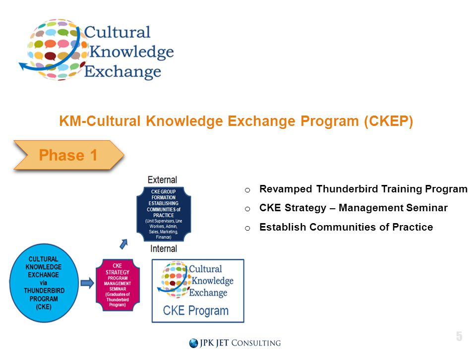 Phase 1 KM-Cultural Knowledge Exchange Program (CKEP) o Revamped Thunderbird Training Program o CKE Strategy – Management Seminar o Establish Communities of Practice