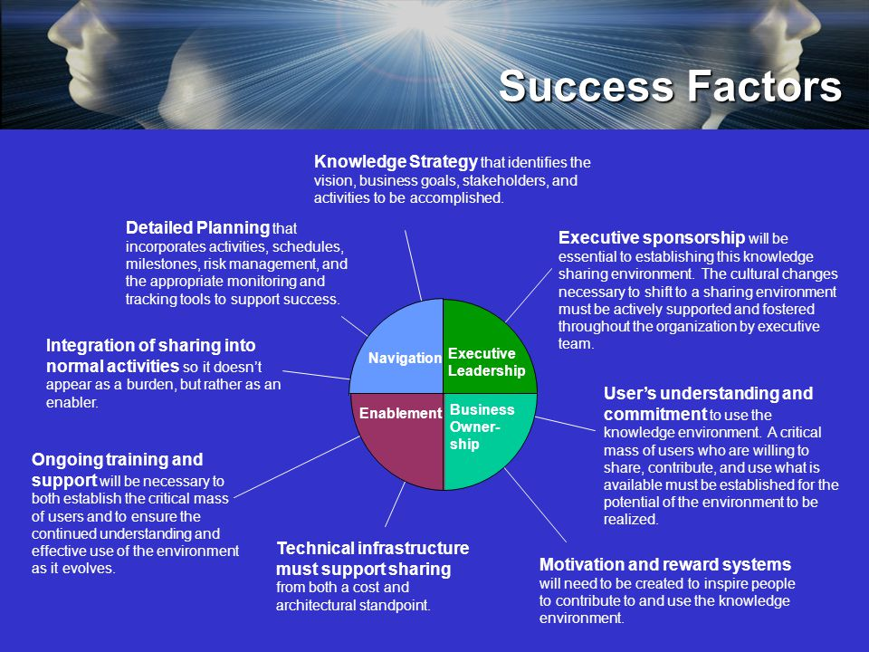 Success Factors Executive sponsorship will be essential to establishing this knowledge sharing environment. The cultural changes necessary to shift to