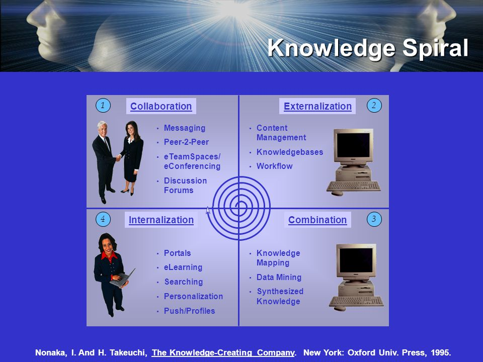 Knowledge Spiral CollaborationExternalization CombinationInternalization 21 34 Nonaka, I.