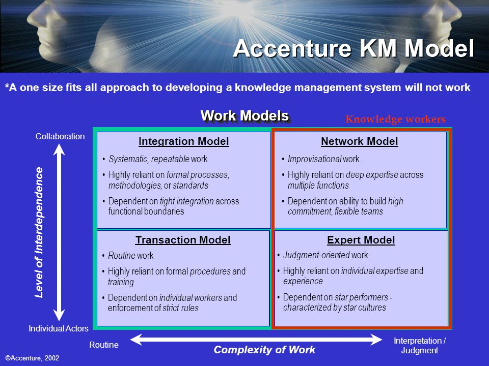 Accenture KM Model Work Models Transaction Model Expert Model Integration ModelNetwork Model Systematic, repeatable work Highly reliant on formal processes, methodologies, or standards Dependent on tight integration across functional boundaries Routine work Highly reliant on formal procedures and training Dependent on individual workers and enforcement of strict rules Improvisational work Highly reliant on deep expertise across multiple functions Dependent on ability to build high commitment, flexible teams Judgment-oriented work Highly reliant on individual expertise and experience Dependent on star performers - characterized by star cultures Routine Interpretation / Judgment Complexity of Work Level of Interdependence Collaboration Individual Actors Knowledge workers *A one size fits all approach to developing a knowledge management system will not work ©Accenture, 2002