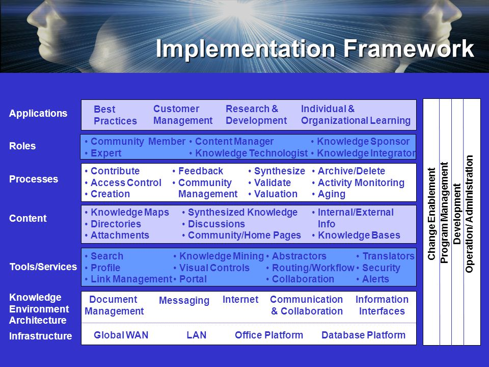 Implementation Framework Processes Tools/Services Knowledge Environment Architecture Infrastructure Global WANOffice Platform Document Management Messaging Internet Database Platform Content Roles Search Profile Link Management Knowledge Mining Visual Controls Portal Abstractors Routing/Workflow Collaboration Contribute Access Control Creation Feedback Community Management Archive/Delete Activity Monitoring Aging Community Member Expert Content Manager Knowledge Technologist Knowledge Sponsor Knowledge Integrator Synthesize Validate Valuation LAN Translators Security Alerts Information Interfaces Communication & Collaboration Knowledge Maps Directories Attachments Internal/External Info Knowledge Bases Change Enablement Program Management Development Operation/ Administration Synthesized Knowledge Discussions Community/Home Pages Best Practices Customer Management Research & Development Individual & Organizational Learning Applications
