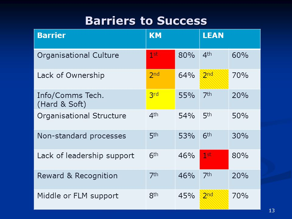 Barriers to Success 13 BarrierKMLEAN Organisational Culture1 st 80%4 th 60% Lack of Ownership2 nd 64%2 nd 70% Info/Comms Tech.