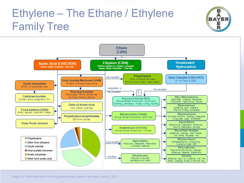 Ethylene – The Ethane / Ethylene Family Tree Page 13 The Potential for the Siting of an Ethane Cracker in the State June 21, 2011 Acetic Acid (CH3COOH) Annual Global Production: 6.5M tons Vinyl Acetate Monomer (VAM) 40-45% of Global Acetic Acid Polyvinyl Acetate Wood glue, Paints, Adhesives Synthetic fibers & fabrics Ester of Acetic Acid Inks, paints, coatings Polyethylene terephthalate Soft drink bottles Ethylene (C2H4) World's Highest Vol.