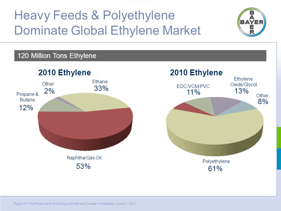 Heavy Feeds & Polyethylene Dominate Global Ethylene Market Page 14 The Potential for the Siting of an Ethane Cracker in the State June 21, 2011 Polyethylene 61% Styrene 7% EDC/VCM/PVC 11% Ethylene Oxide/Glycol 13% Other 8% 2010 Ethylene Demand Ethane 33% Naphtha/Gas Oil 53% Propane & Butane 12% Other 2% 2010 Ethylene Supply 120 Million Tons Ethylene