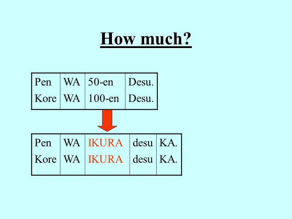 How much? Pen Kore WA 50-en 100-en Desu. Pen Kore WA IKURA desu KA.
