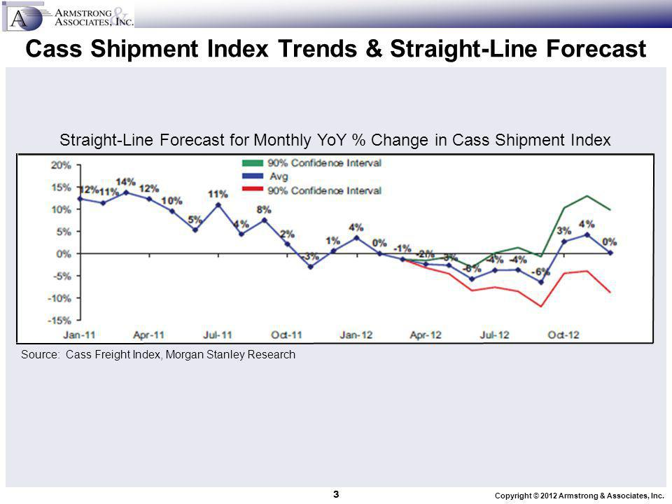 Copyright © 2012 Armstrong & Associates, Inc. Cass Shipment Index Trends & Straight-Line Forecast 3 Source: Cass Freight Index, Morgan Stanley Researc