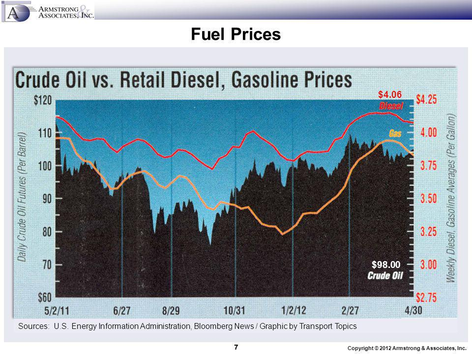Copyright © 2012 Armstrong & Associates, Inc.Fuel Prices 7 Sources: U.S.