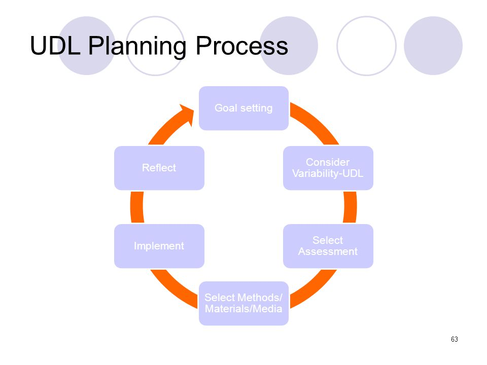 UDL Planning Process Goal setting Consider Variability-UDL Select Assessment Select Methods/ Materials/Media ImplementReflect 63