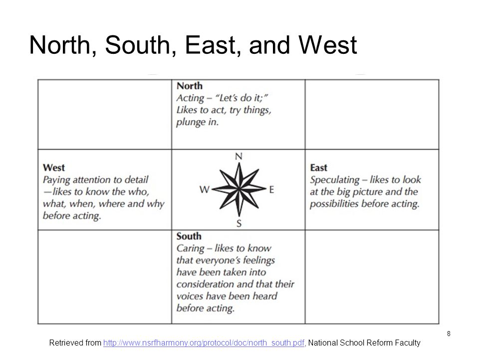 North, South, East, and West 8 Retrieved from http://www.nsrfharmony.org/protocol/doc/north_south.pdf, National School Reform Facultyhttp://www.nsrfharmony.org/protocol/doc/north_south.pdf