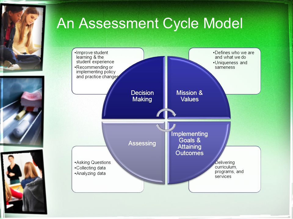 An Assessment Cycle Model Delivering curriculum, programs, and services Asking Questions Collecting data Analyzing data Defines who we are and what we do Uniqueness and sameness Improve student learning & the student experience Recommending or implementing policy and practice changes Decision Making Mission & Values Implementing Goals & Attaining Outcomes Assessing