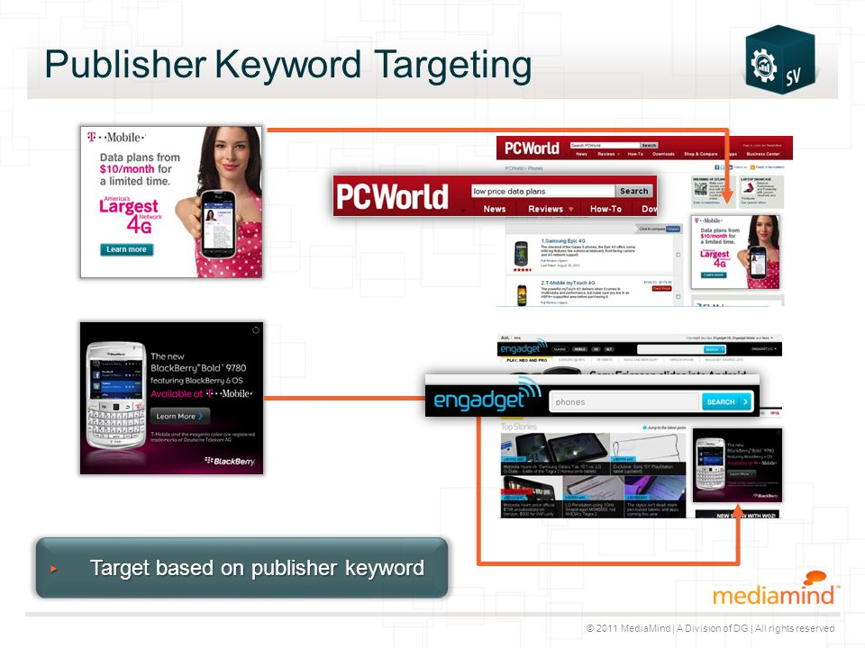 © 2011 MediaMind | A Division of DG | All rights reserved Publisher Keyword Targeting ▸ Target based on publisher keyword