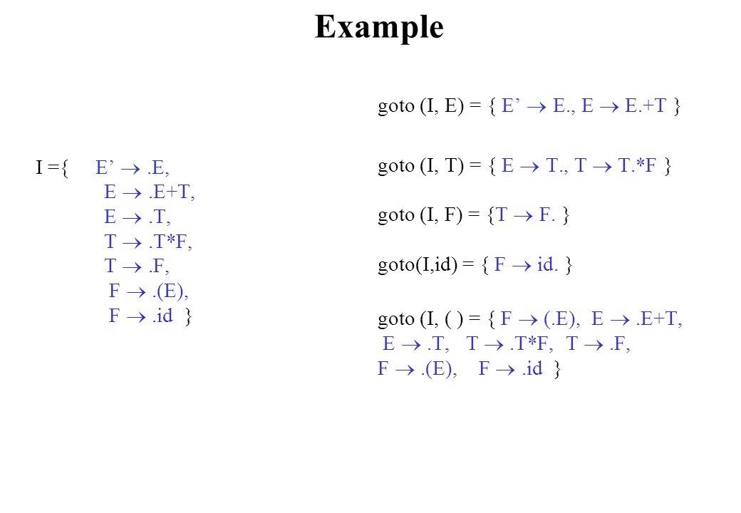 Example I ={ E' .E, E .E+T, E .T, T .T*F, T .F, F .(E), F .id } goto (I, E) = { E'  E., E  E.+T } goto (I, T) = { E  T., T  T.*F } goto (I, F) = {T  F.