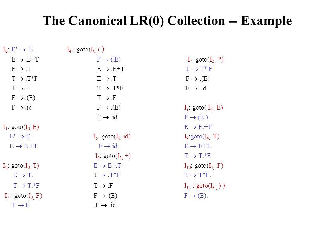 The Canonical LR(0) Collection -- Example I 0 : E' .E.