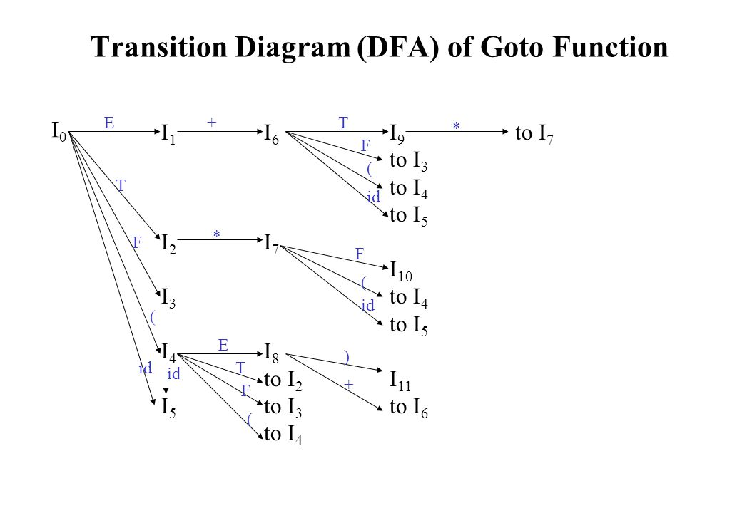 Transition Diagram (DFA) of Goto Function I0I0 I1I2I3I4I5I1I2I3I4I5 I 6 I 7 I 8 to I 2 to I 3 to I 4 I 9 to I 3 to I 4 to I 5 I 10 to I 4 to I 5 I 11 to I 6 to I 7 id ( F * E E + T T T ) F F F ( ( * ( +