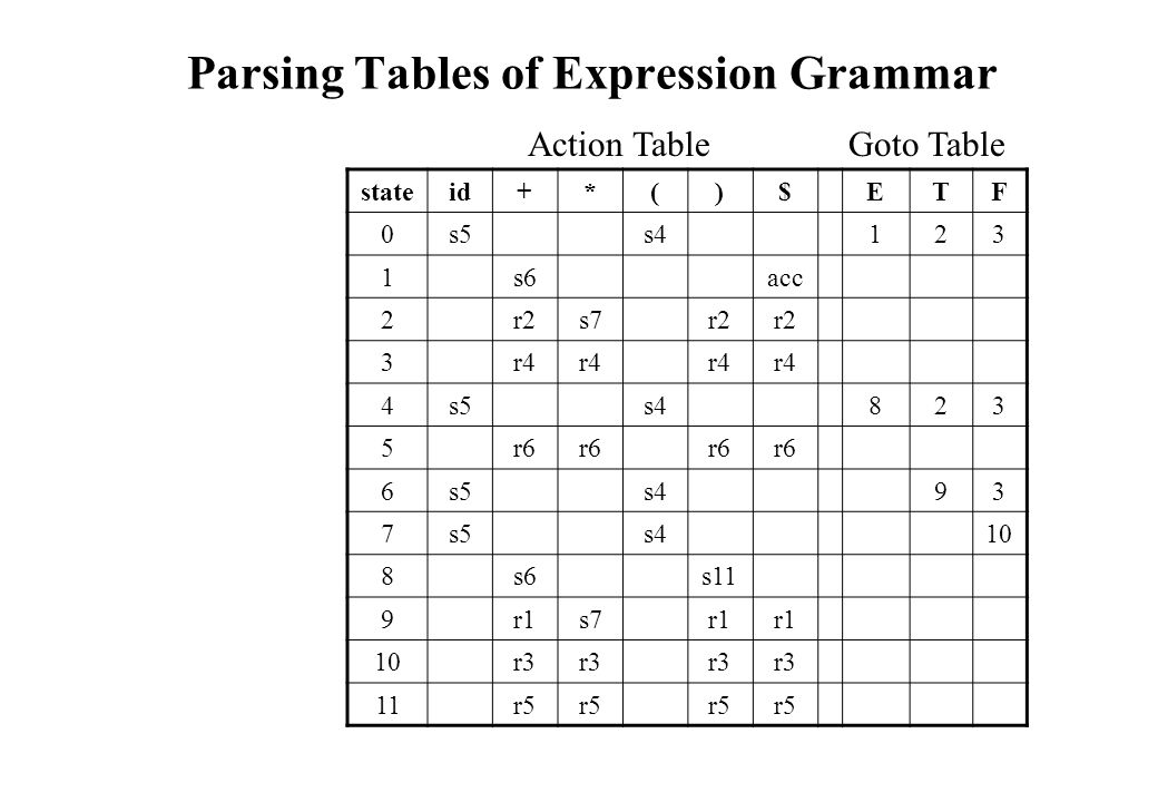 Parsing Tables of Expression Grammar stateid+*()$ETF 0s5s4123 1s6acc 2r2s7r2 3r4 4s5s4823 5r6 6s5s493 7s5s410 8s6s11 9r1s7r1 10r3 11r5 Action TableGoto Table