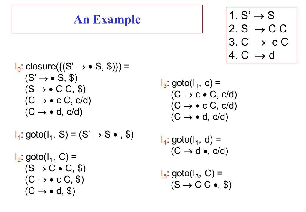An Example I 0 : closure({(S'   S, $)}) = (S'   S, $) (S   C C, $) (C   c C, c/d) (C   d, c/d) I 1 : goto(I 1, S) = (S'  S , $) I 2 : goto(I 1, C) = (S  C  C, $) (C   c C, $) (C   d, $) I 3 : goto(I 1, c) = (C  c  C, c/d) (C   c C, c/d) (C   d, c/d) I 4 : goto(I 1, d) = (C  d , c/d) I 5 : goto(I 3, C) = (S  C C , $) 1.