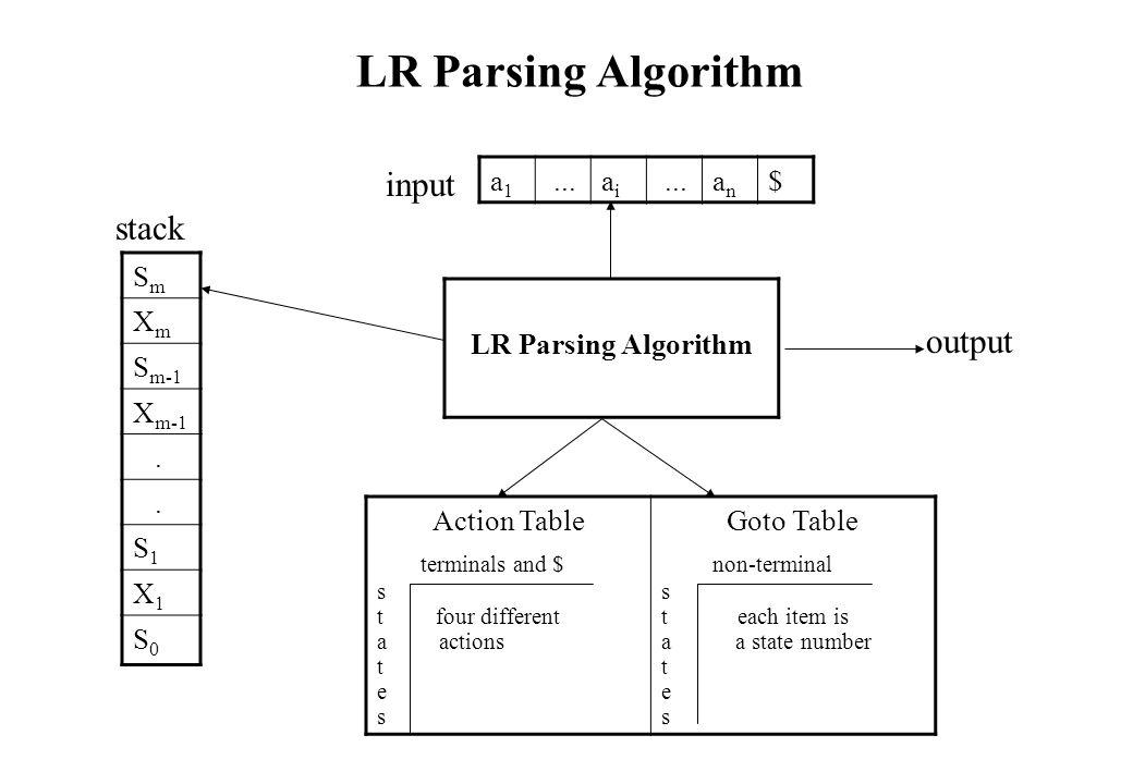 LR Parsing Algorithm SmSm XmXm S m-1 X m-1..