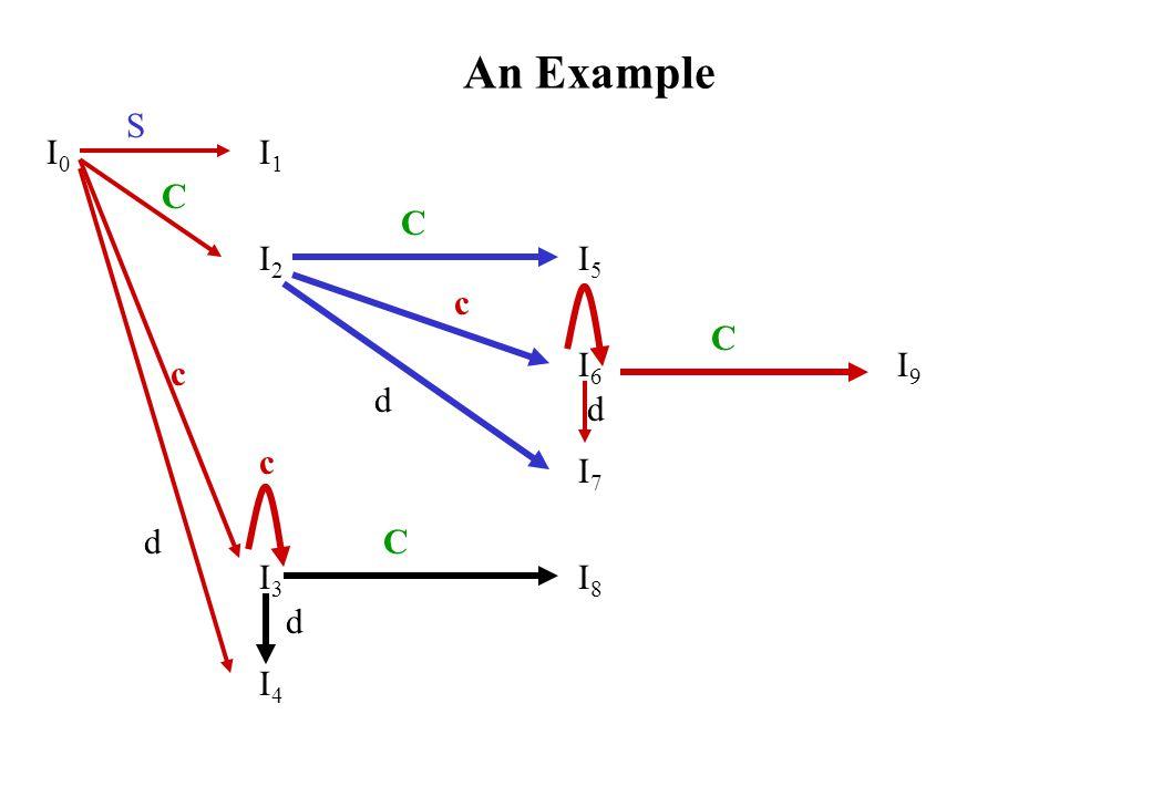An Example I0I1I2I5I6I9I7I3I8I4I0I1I2I5I6I9I7I3I8I4 S C C C C c c c d d d d