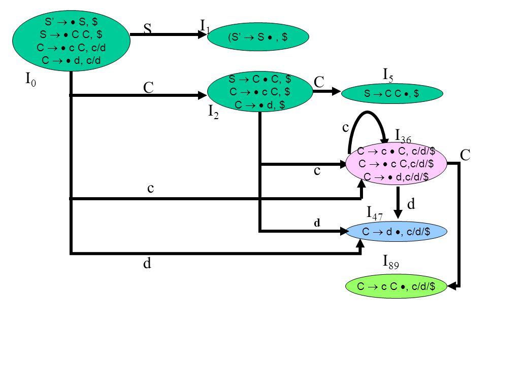 C (S'  S , $ S  C  C, $ C   c C, $ C   d, $ S  C C , $ C  c  C, c/d/$ C   c C,c/d/$ C   d,c/d/$ C  d , c/d/$ C  c C , c/d/$ S'   S, $ S   C C, $ C   c C, c/d C   d, c/d SCdSCd CcdCcd c I0I0 I2I2 I5I5 I1I1 I 36 I 47 I 89 d c