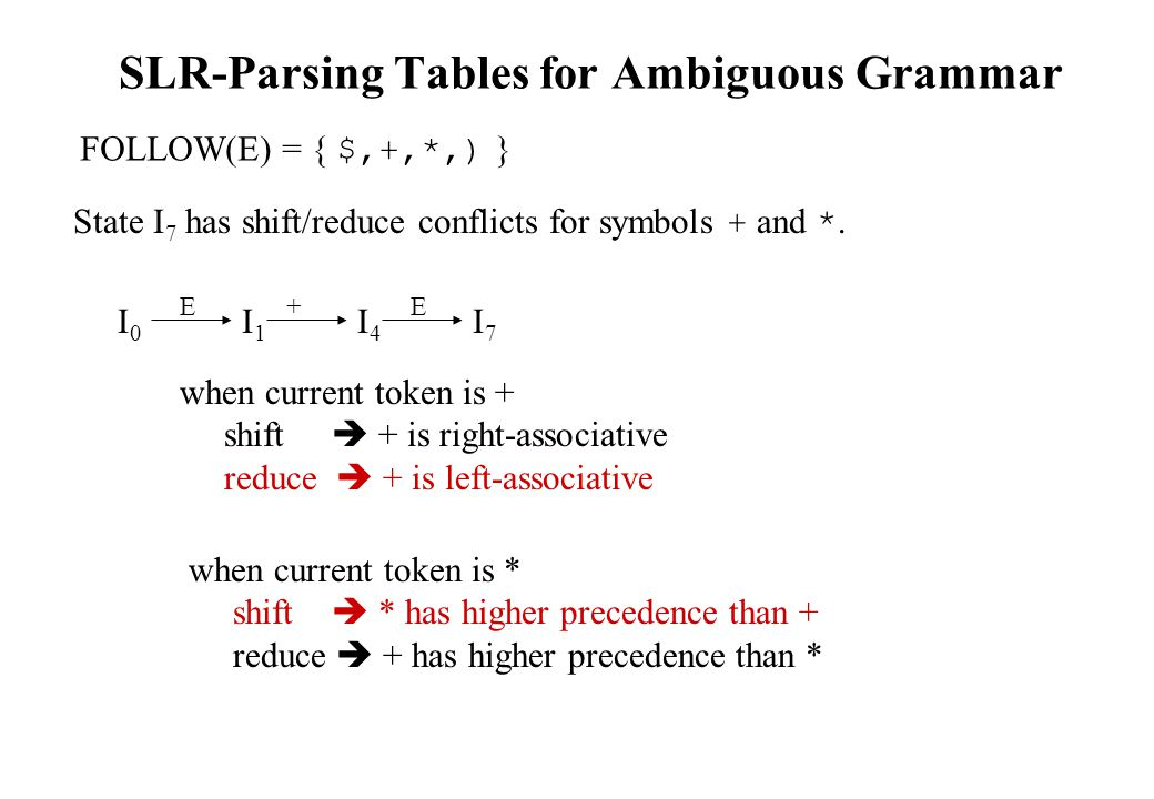 SLR-Parsing Tables for Ambiguous Grammar FOLLOW(E) = { $,+,*,) } State I 7 has shift/reduce conflicts for symbols + and *.