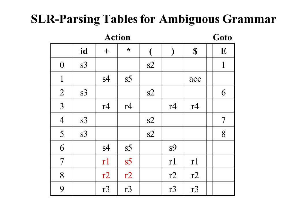 SLR-Parsing Tables for Ambiguous Grammar id+*()$E 0s3s21 1s4s5acc 2s3s26 3r4 4s3s27 5s3s28 6s4s5s9 7r1s5r1 8r2 9r3 ActionGoto