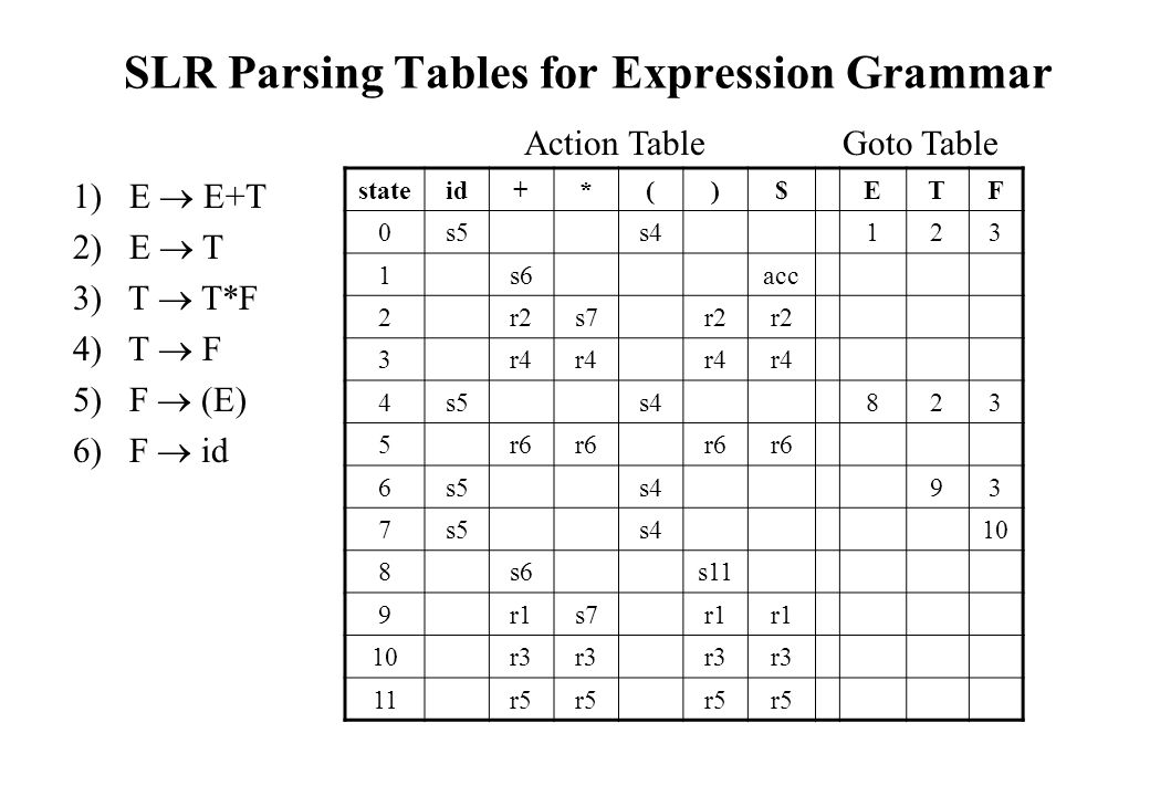 SLR Parsing Tables for Expression Grammar stateid+*()$ETF 0s5s4123 1s6acc 2r2s7r2 3r4 4s5s4823 5r6 6s5s493 7s5s410 8s6s11 9r1s7r1 10r3 11r5 Action TableGoto Table 1) E  E+T 2) E  T 3) T  T*F 4) T  F 5) F  (E) 6) F  id