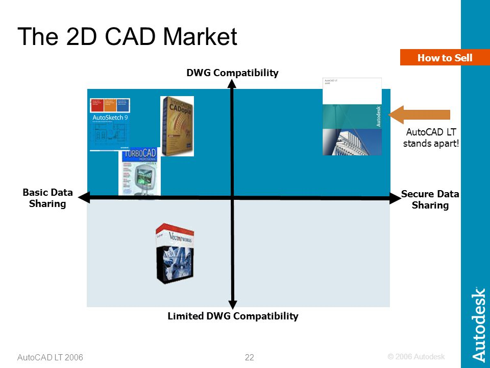 © 2006 Autodesk 22 AutoCAD LT 2006 The 2D CAD Market Limited DWG Compatibility DWG Compatibility Basic Data Sharing Secure Data Sharing AutoCAD LT sta