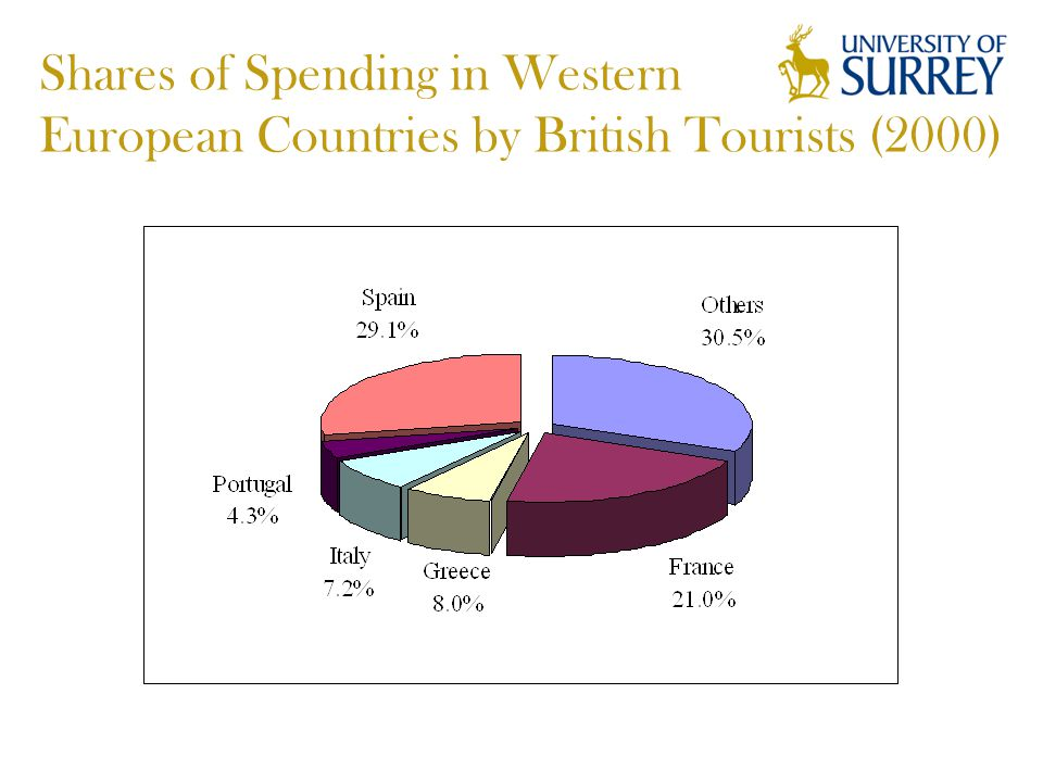 Shares of Spending in Western European Countries by British Tourists (2000)