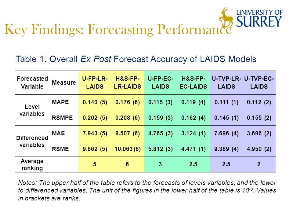 Key Findings: Forecasting Performance Forecasted Variable Measure U-FP-LR- LAIDS H&S-FP- LR-LAIDS U-FP-EC- LAIDS H&S-FP- EC-LAIDS U-TVP-LR- LAIDS U-TVP-EC- LAIDS Level variables MAPE0.140 (5)0.176 (6)0.115 (3)0.119 (4)0.111 (1)0.112 (2) RSMPE0.202 (5)0.208 (6)0.159 (3)0.162 (4)0.145 (1)0.155 (2) Differenced variables MAE7.943 (5)8.507 (6)4.765 (3)3.124 (1)7.696 (4)3.696 (2) RSME9.862 (5)10.063 (6)5.812 (3)4.471 (1)9.369 (4)4.950 (2) Average ranking 5632.5 2 Notes: The upper half of the table refers to the forecasts of levels variables, and the lower to differenced variables.