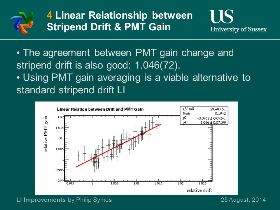 25 August, 2014LI Improvements by Philip Symes 4 Linear Relationship between Stripend Drift & PMT Gain The agreement between PMT gain change and stripend drift is also good: 1.046(72).