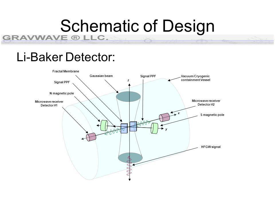 Schematic of Design Li-Baker Detector: x y z Vacuum/Cryogenic containment Vessel Microwave receiver Detector #2 Microwave receiver Detector #1 Gaussian beam Fractal Membrane Signal PPF N magnetic pole S magnetic pole HFGW signal Signal PPF