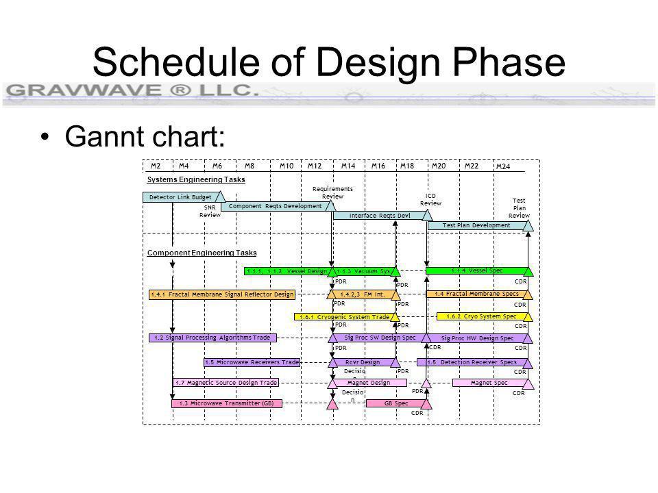 Schedule of Design Phase Gannt chart: