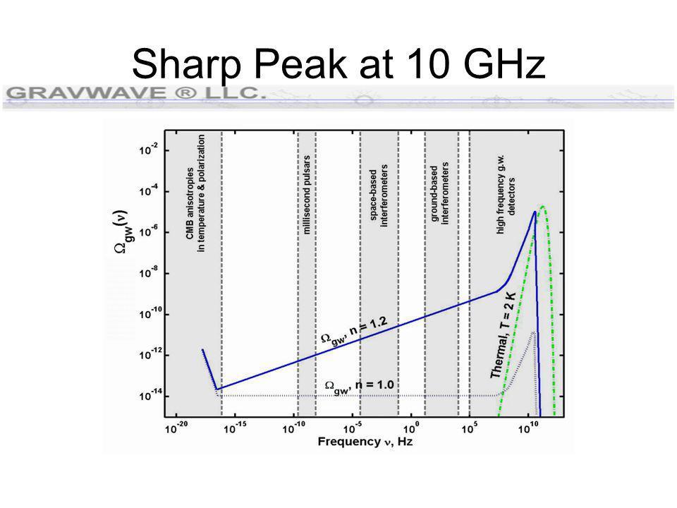 Sharp Peak at 10 GHz