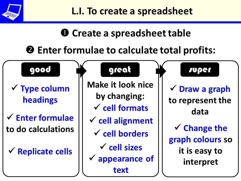 L.I. To create a spreadsheet  Create a spreadsheet table  Enter formulae to calculate total profits: good super great Type column headings Make it l