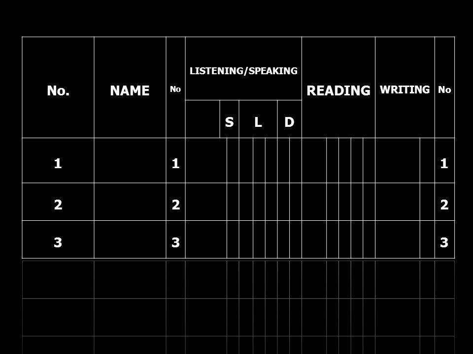 No. DATE N o. LISTENING/SPEA KING READINGWRITING N o. NAMESLD 111 222 333