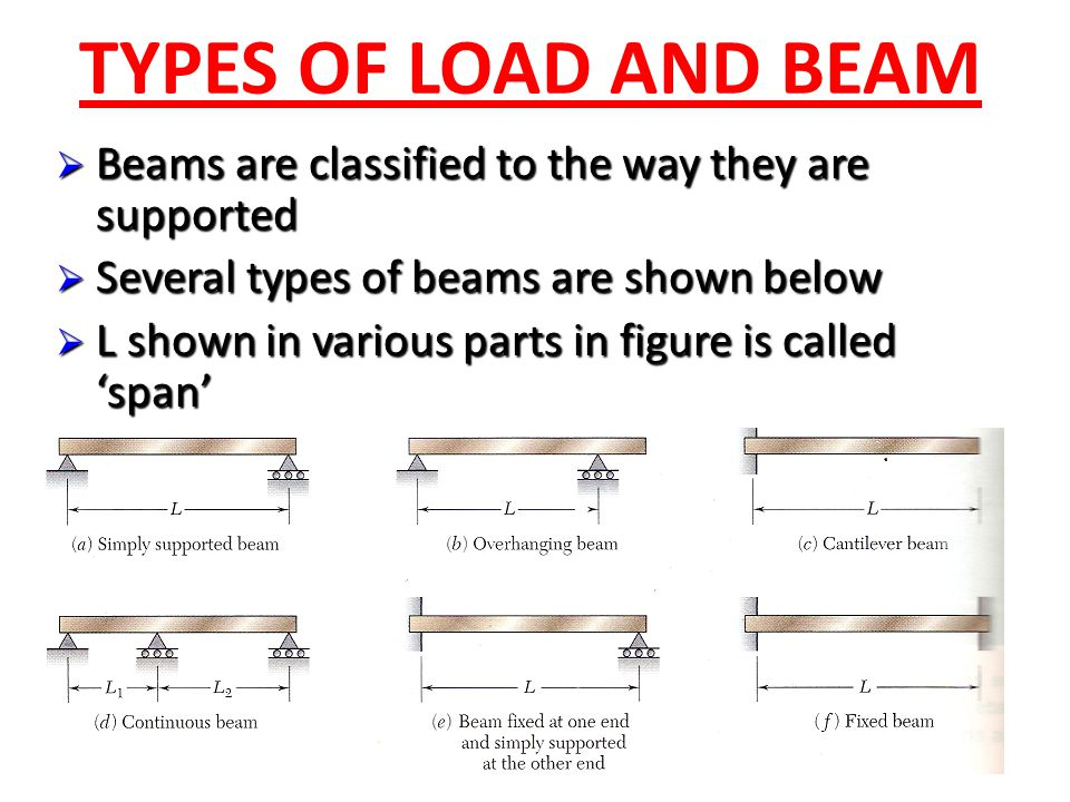 TYPES OF LOAD AND BEAM  Beams are classified to the way they are supported  Several types of beams are shown below  L shown in various parts in fig
