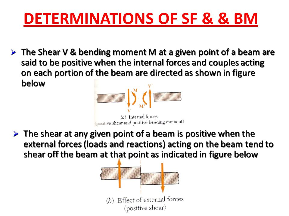 DETERMINATIONS OF SF & & BM  The Shear V & bending moment M at a given point of a beam are said to be positive when the internal forces and couples a