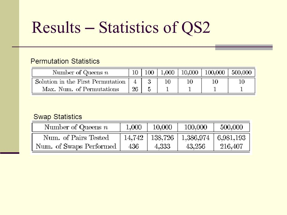 Results – Statistics of QS3 Swap Statistics Number of conflict-free queens during initialization
