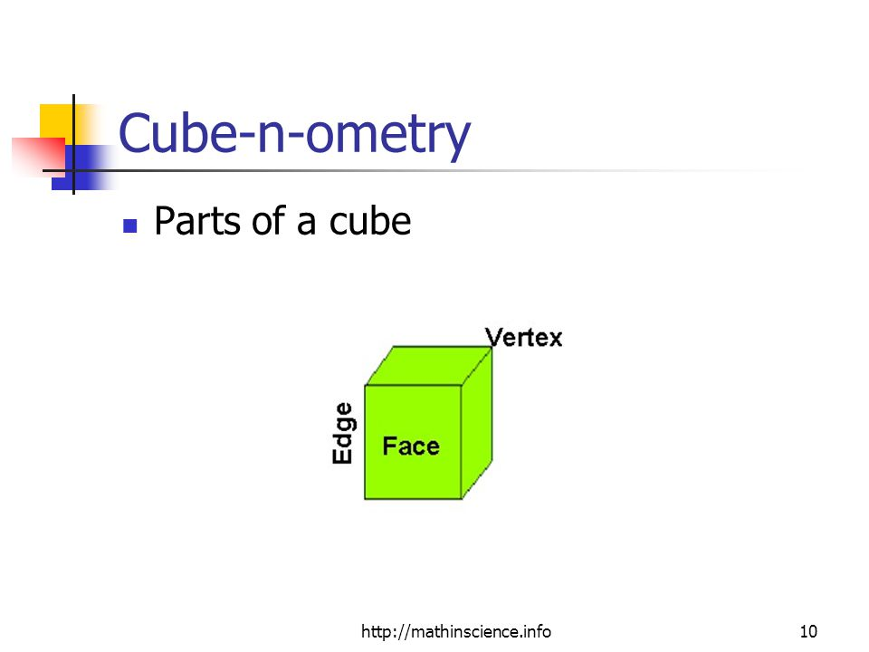 http://mathinscience.info10 Cube-n-ometry Parts of a cube