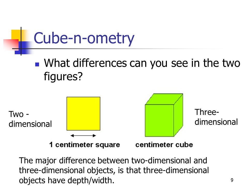 9 Cube-n-ometry What differences can you see in the two figures? Two - dimensional Three- dimensional The major difference between two-dimensional and