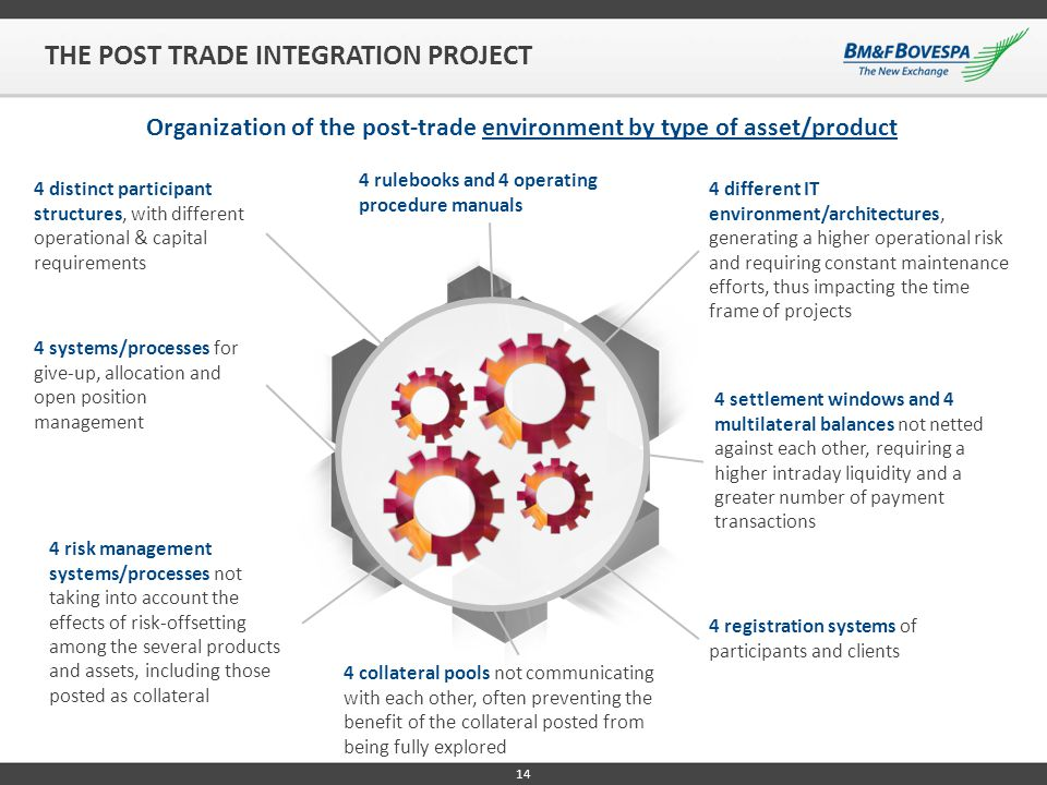 THE POST TRADE INTEGRATION PROJECT Organization of the post-trade environment by type of asset/product 4 rulebooks and 4 operating procedure manuals 4