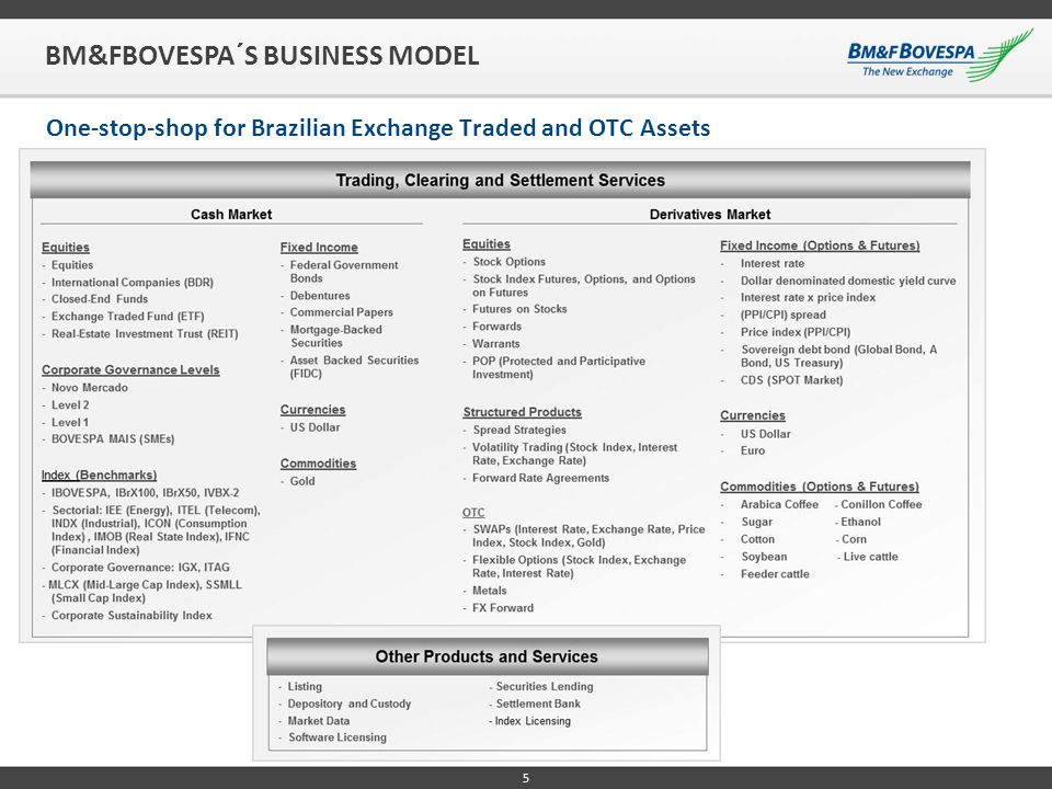 5 BM&FBOVESPA´S BUSINESS MODEL One-stop-shop for Brazilian Exchange Traded and OTC Assets