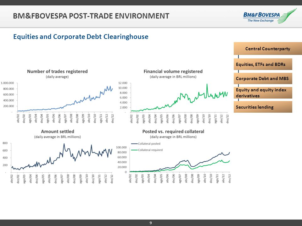 9 BM&FBOVESPA POST-TRADE ENVIRONMENT Equities and Corporate Debt Clearinghouse Central Counterparty Equities, ETFs and BDRs Corporate Debt and MBS Equ