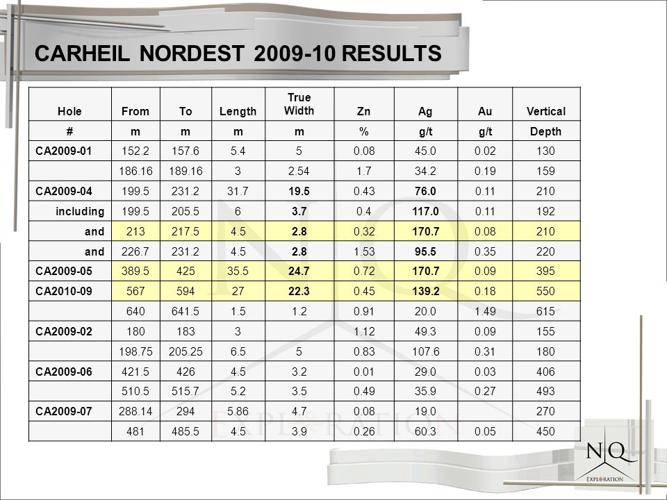 CARHEIL NORDEST 2009-10 RESULTS HoleFromToLength True WidthZnAgAuVertical #mmmm%g/t Depth CA2009-01152.2157.65.450.0845.00.02130 186.16189.1632.541.734.20.19159 CA2009-04199.5231.231.719.50.4376.00.11210 including199.5205.563.70.4117.00.11192 and213217.54.52.80.32170.70.08210 and226.7231.24.52.81.5395.50.35220 CA2009-05389.542535.524.70.72170.70.09395 CA2010-095675942722.30.45139.20.18550 640641.51.51.20.9120.01.49615 CA2009-021801833 1.1249.30.09155 198.75205.256.550.83107.60.31180 CA2009-06421.54264.53.20.0129.00.03406 510.5515.75.23.50.4935.90.27493 CA2009-07288.142945.864.70.0819.0 270 481485.54.53.90.2660.30.05450