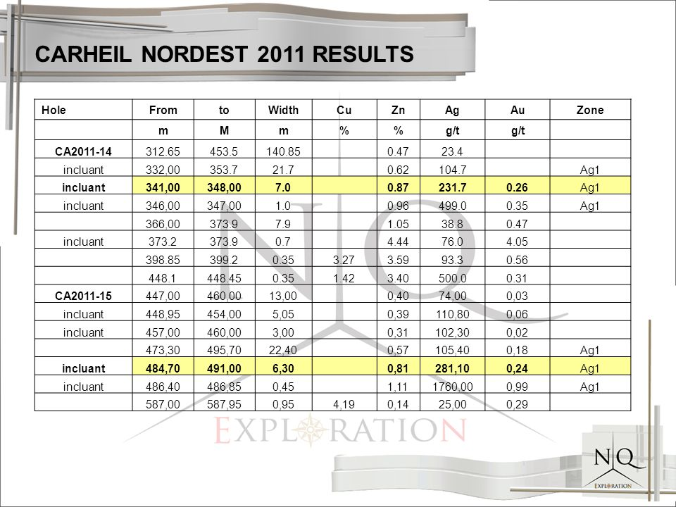 CARHEIL NORDEST 2011 RESULTS HoleFromtoWidthCuZnAgAuZone mMm%g/t CA2011-14312.65453.5140.850.4723.4 incluant332,00353.721.70.62104.7 Ag1 incluant341,00348,007.0 0.87231.70.26Ag1 incluant346,00347,001.00.96499.00.35Ag1 366,00373.97.91.0538.80.47 incluant373.2373.90.74.4476.04.05 398.85399.20.353.273.5993.30.56 448.1448.450.351.423.40500.00.31 CA2011-15447,00460,0013,000,4074,000,03 incluant448,95454,005,050,39110,800,06 incluant457,00460,003,000,31102,300,02 473,30495,7022,400,57105,400,18Ag1 incluant484,70491,006,30 0,81281,100,24Ag1 incluant486,40486,850,451,111760,000,99Ag1 587,00587,950,954,190,1425,000,29