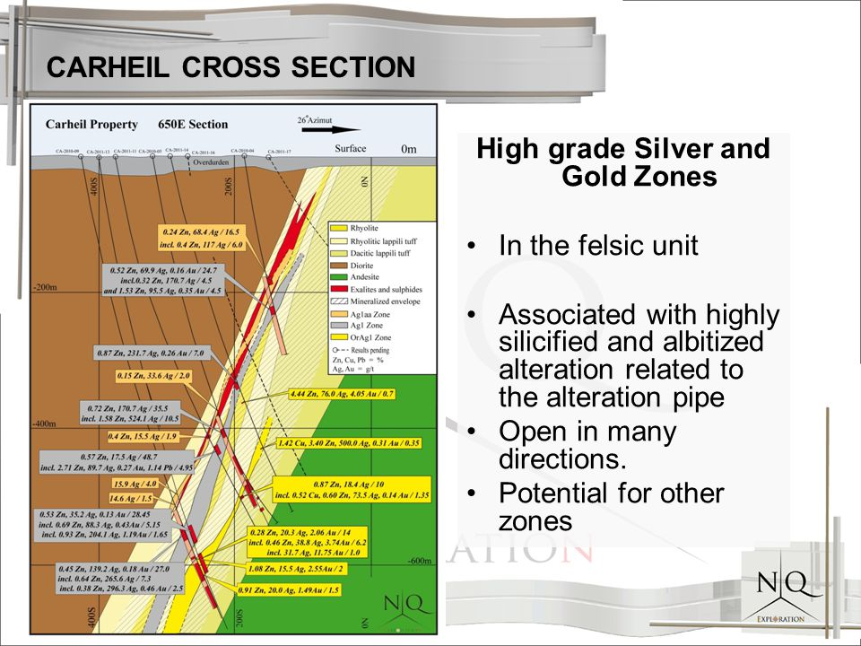CARHEIL CROSS SECTION High grade Silver and Gold Zones In the felsic unit Associated with highly silicified and albitized alteration related to the alteration pipe Open in many directions.