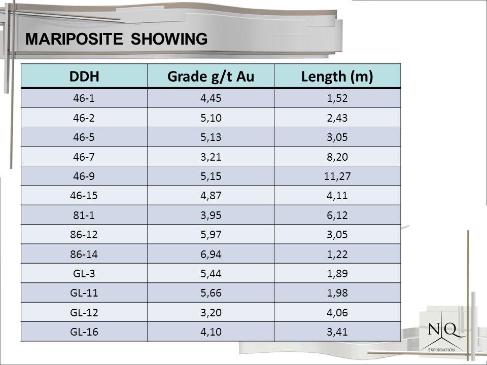 DDHGrade g/t AuLength (m) 46-14,451,52 46-25,102,43 46-55,133,05 46-73,218,20 46-95,1511,27 46-154,874,11 81-13,956,12 86-125,973,05 86-146,941,22 GL-35,441,89 GL-115,661,98 GL-123,204,06 GL-164,103,41 MARIPOSITE SHOWING