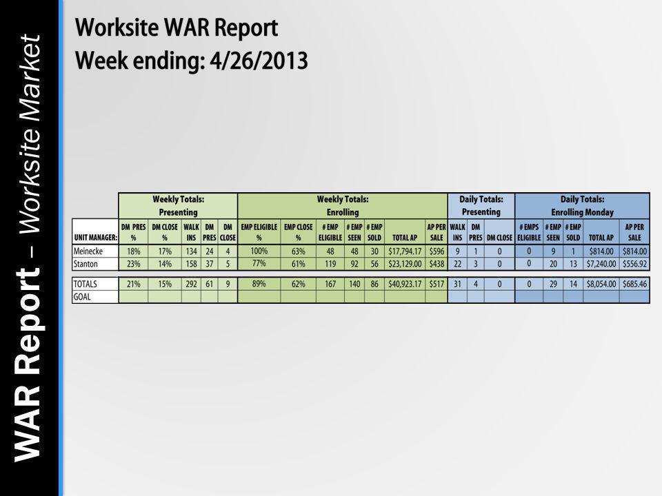 WAR Report – Worksite Market