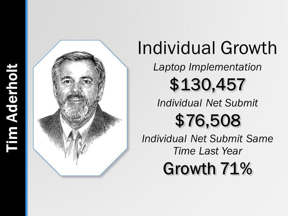 Individual Growth Laptop Implementation$130,457 Individual Net Submit$76,508 Individual Net Submit Same Time Last Year Growth 71% Tim Aderholt