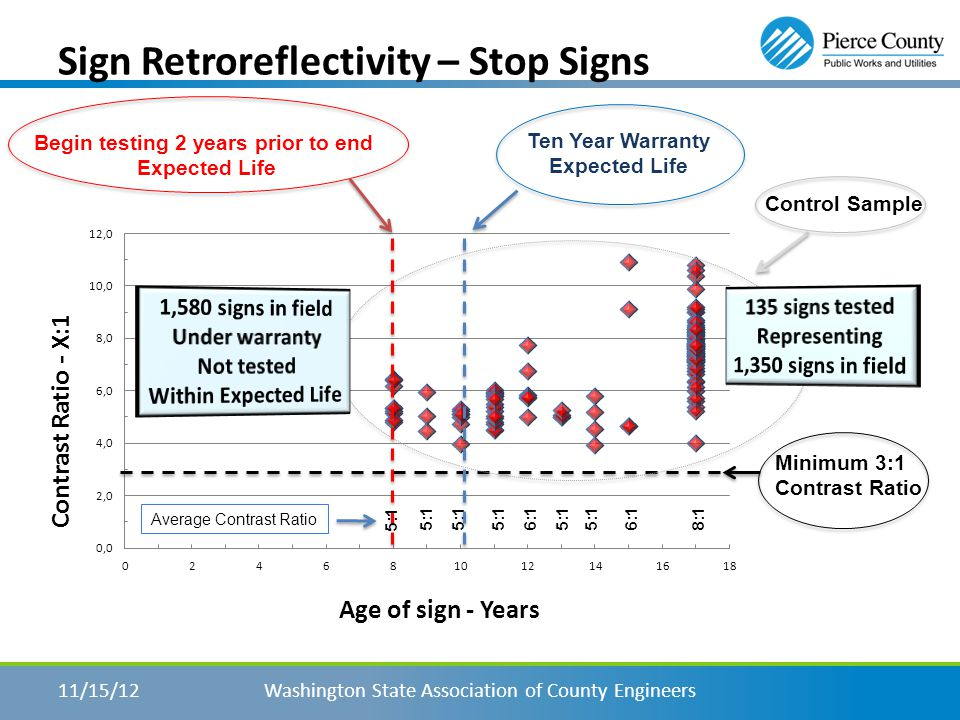 Sign Retroreflectivity – Stop Signs Washington State Association of County Engineers11/15/12 Retroreflectivity Readings Age of sign in years Minimum Required Red Minimum Required White Averages of control sample by year